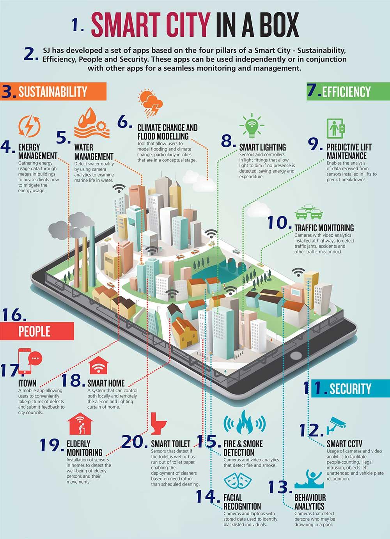 اینفوگراف شهر هوشمند | BACpress